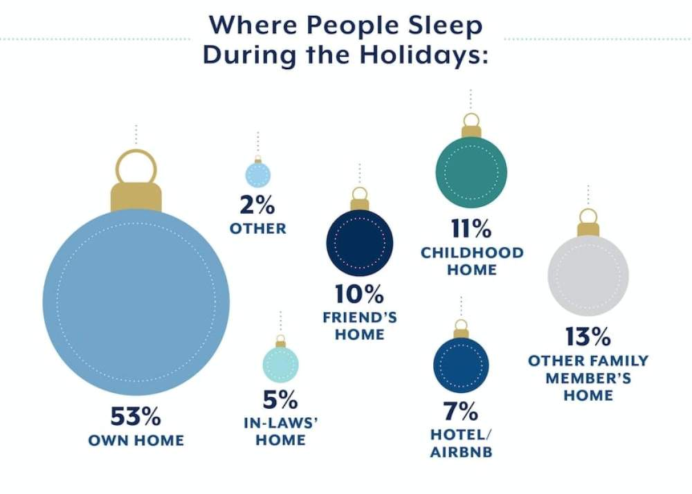 holiday sleep loss