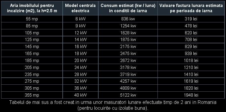 Consumul centralelor electrice