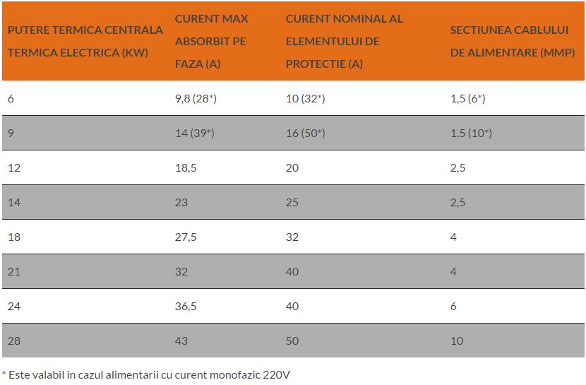 tabel-centrale-componente