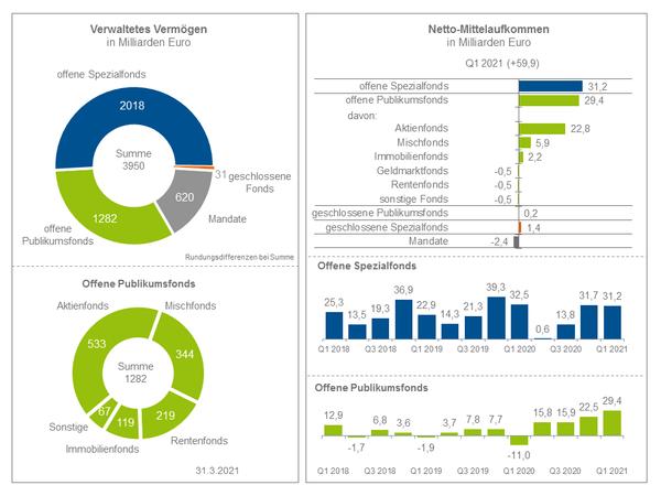Fondsbranche mit bestem Jahresstart seit 2015