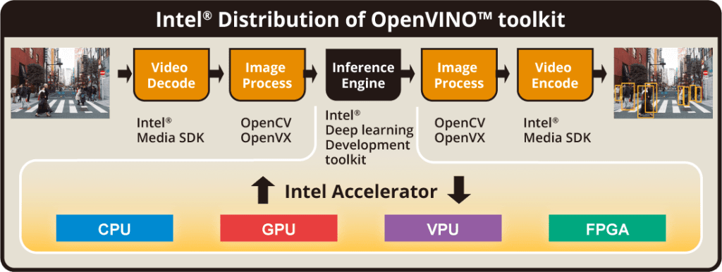 Intel Distribution of OpenVINO toolkit pc