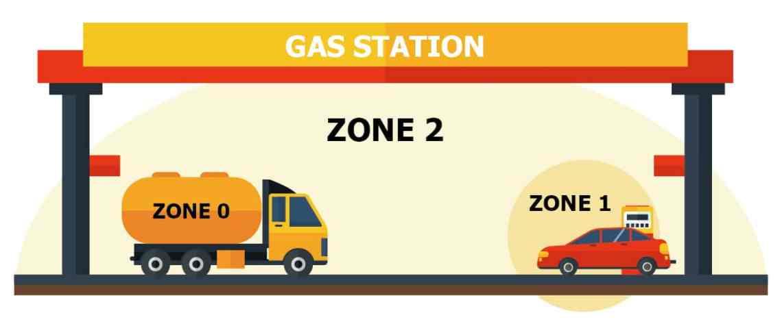 AEx Series zone 2