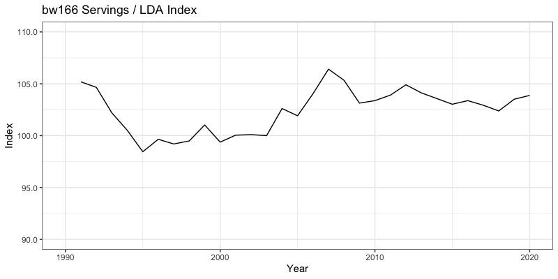 bw166 Servings / LDA Index