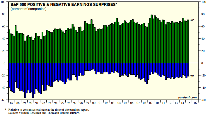 Do Earnings Surprises Mean Much? - Baltimore Washington