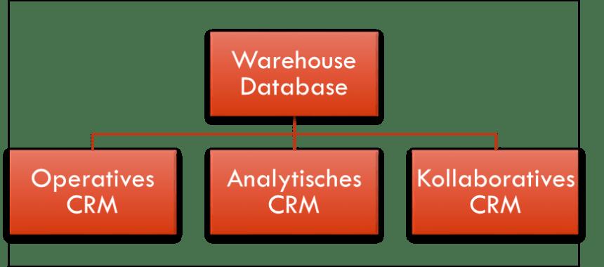 Customer Relationshsip Management CRM