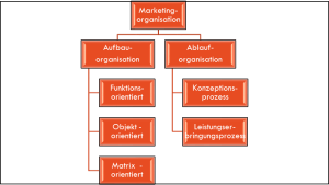 Marketingorganisation