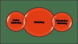 Marketingformen: Online-Marketing und klassisches Marketing