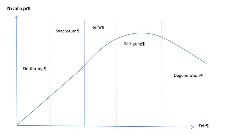 Analyse des Produktlebenszyklus