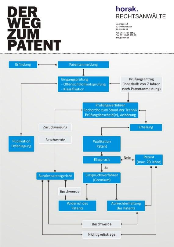 Patentanmeldung Fachanwalt Patent Patentrecht Patentanmeldeverfahren Patenteinspruchsverfahren DPMA Bundespatentgericht Hannover Patentanwalt