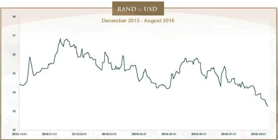 Elections, the Rand and the short term memory, Issue 255- August 2016-page-002