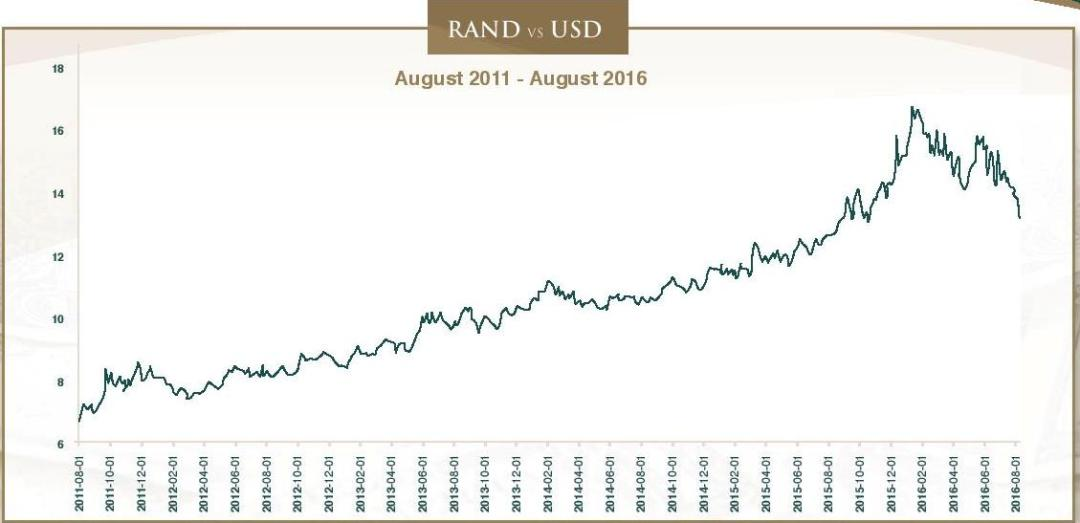 Elections, the Rand and the short term memory, Issue 255- August 2016-page-004 Graph 1