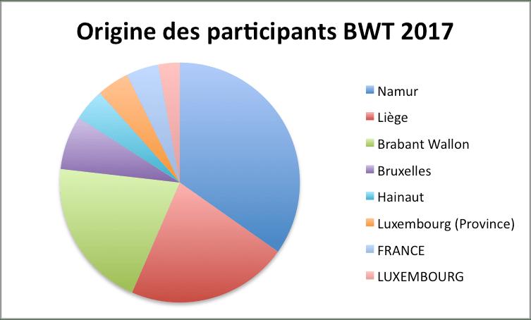 Origine géographique des participants du Brabant Wine Trophy 2017