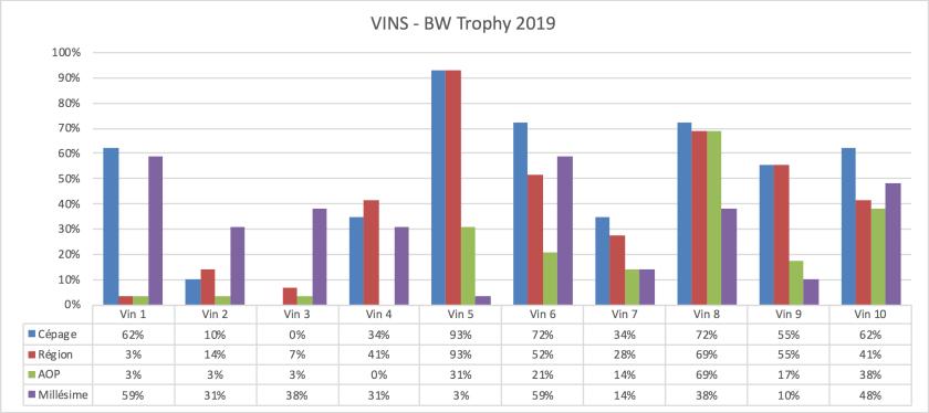 Statistiques des vins du BW Trophy 2019