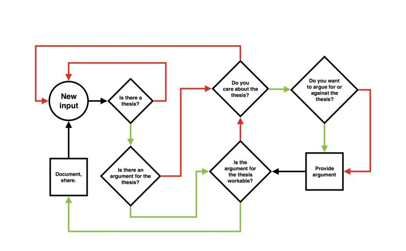 A philosophy flowchart showing the steps in the process of doing philosophy