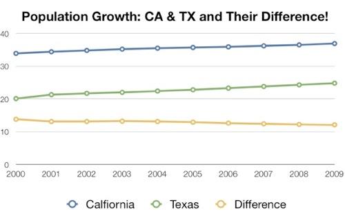 CensusDataGraph