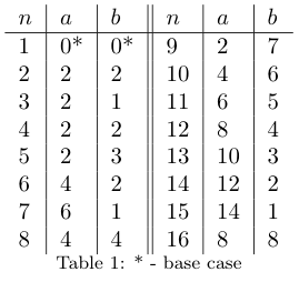 Mergesort Table