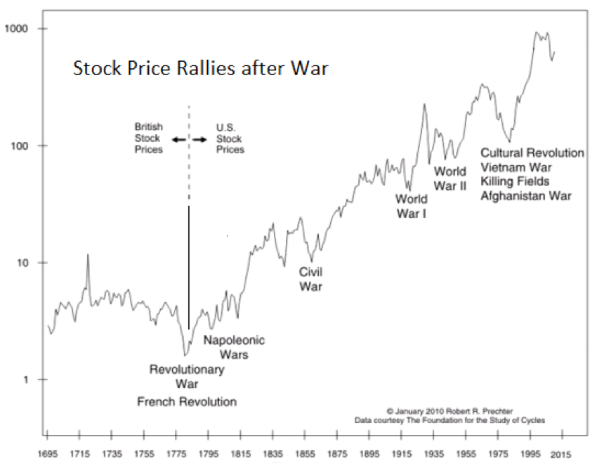 stock-price-rally-after-war