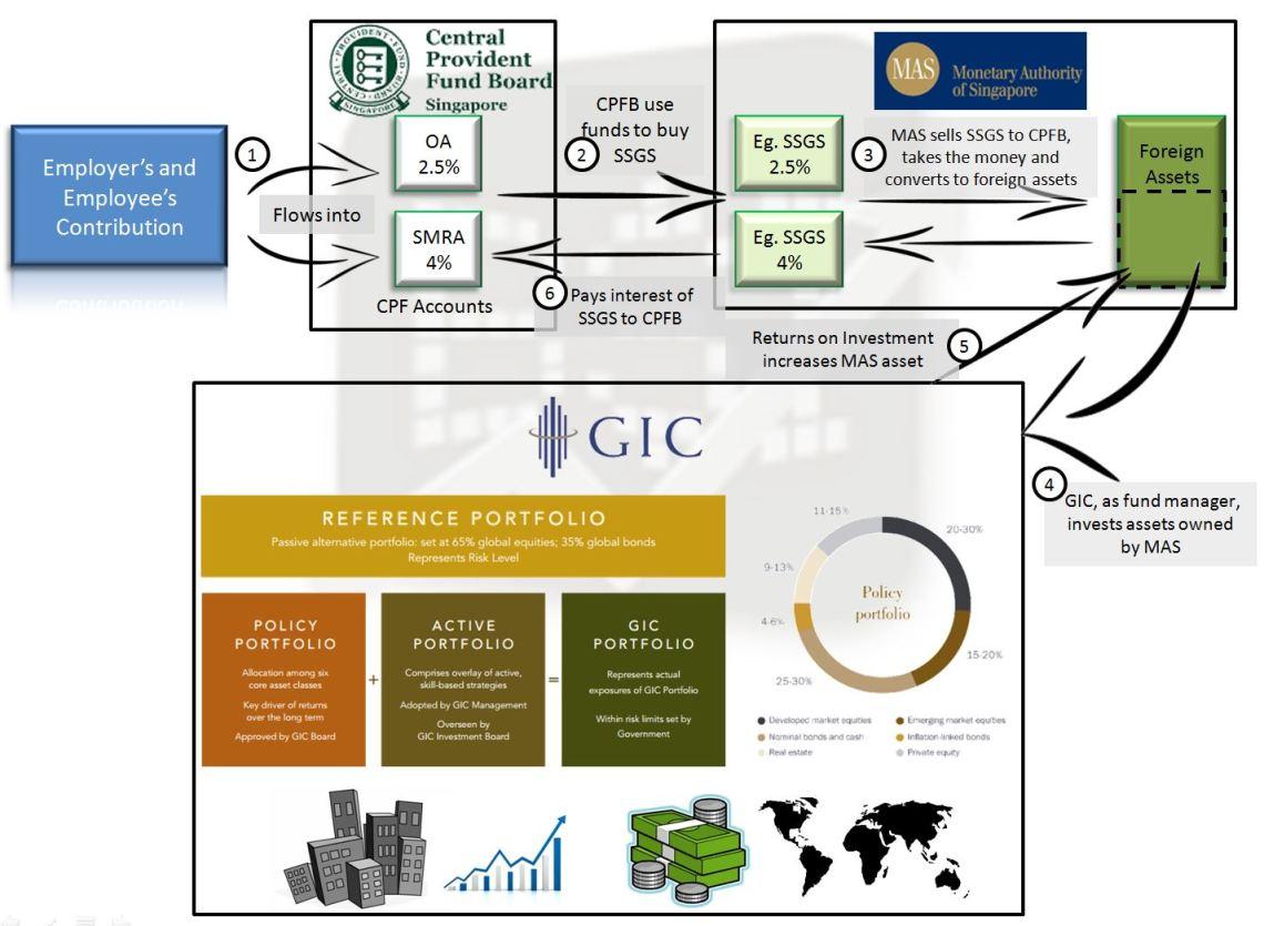 CPF & GIC, Tax, CPF
