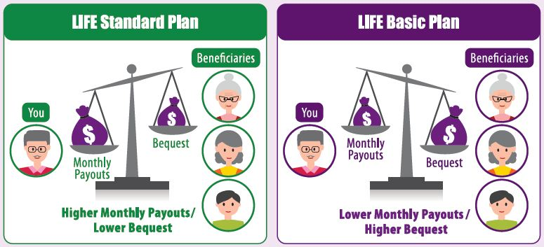 CPF LIFE, CPF RA, CPF OA, CPF SA, LIFE Plan, Payouts, Bequests