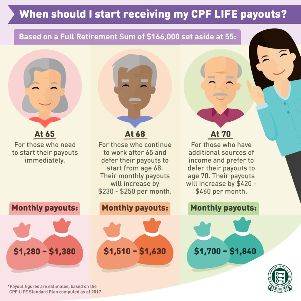 CPF LIFE, CPF RA, CPF OA, CPF SA, Payout, Age