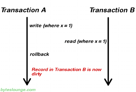 Transaction isolation level dirty read