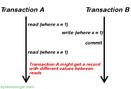 Transaction isolation level repeatable read