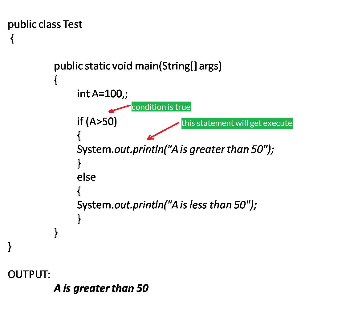 Java If Else Bytesofgigabytes