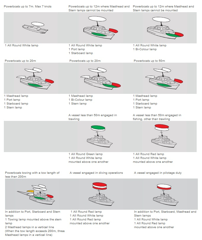Lighting Requirements For Boats