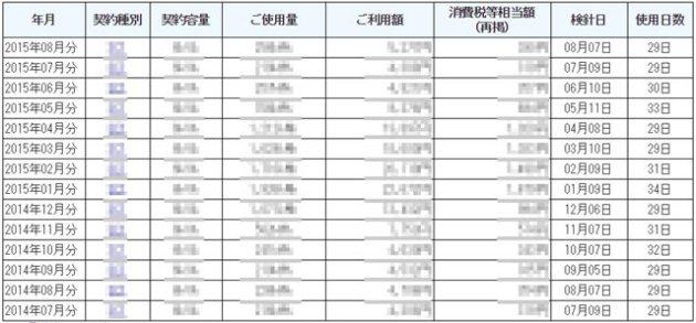 電気料金使用量の表の例