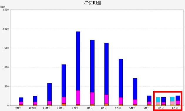 使用量グラフの例