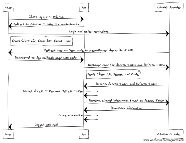 A simplified view of the OAuth2 Code Grant Flow