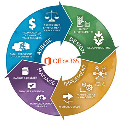 C3 Microsoft Office 365 Solutions