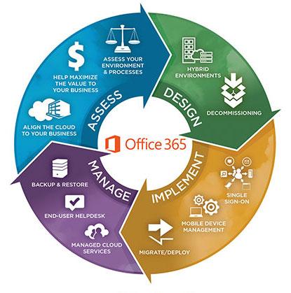 C3 Microsoft Office 365 Solutions