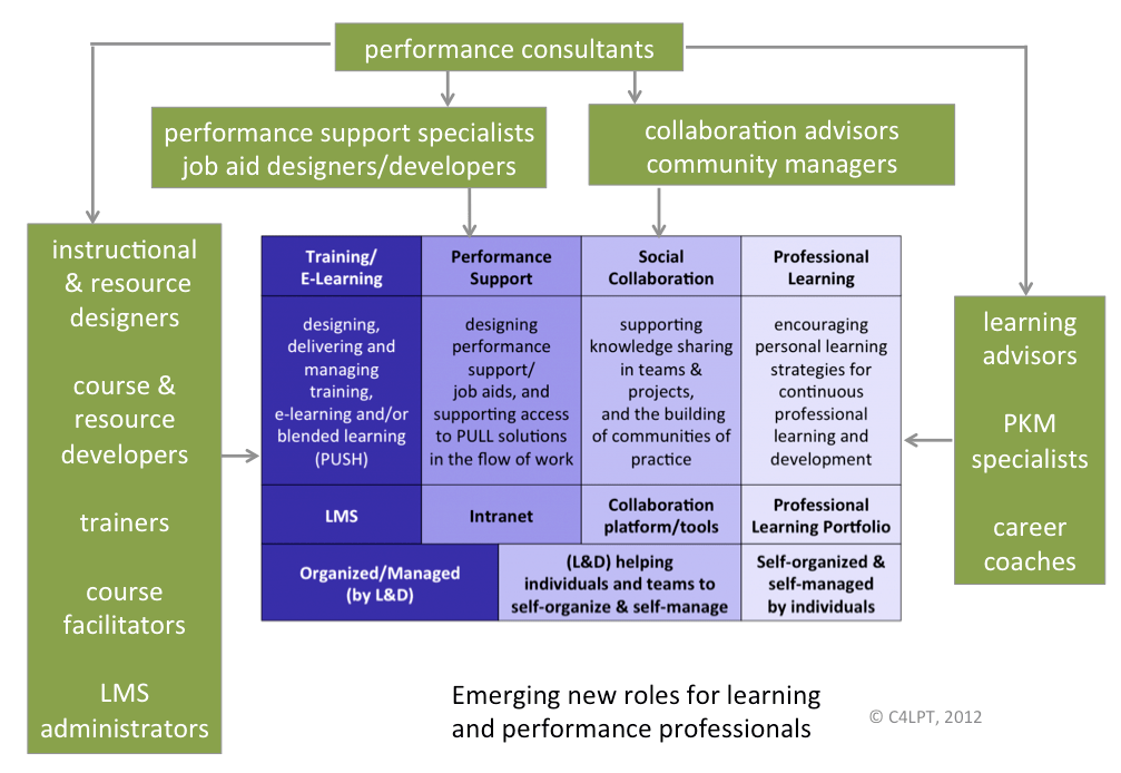 Emerging roles for learning and performance professionals
