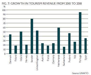 Augmentation des revenus du tourisme en Europe par pays