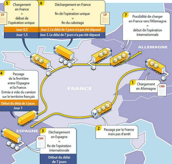 Transport de fret en cabotage : la réglementation française
