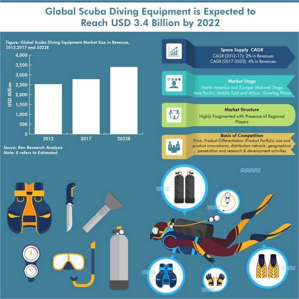 Analyse, tendances et prévisions du marché mondial de l'équipement de plongée 2019-2025