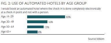 Utilisation des hôtels automatisés par tranche d'âge