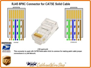 Cat5e RJ45 8P8C Plug Connector for Solid Wire LAN 20896