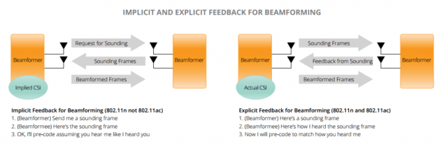 802.11ac Implicit and Explicit Feedback for Beamforming