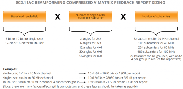 802.11ac Beamforming Compressed V-Matrix