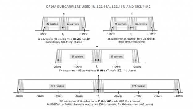 OFDM Subcarriers for 802.11ac