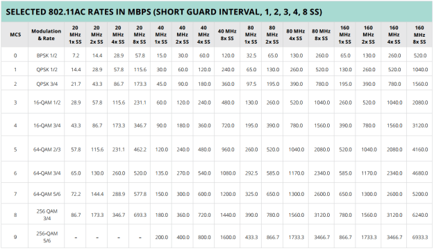 802.11ac Selected Data Rates in Mbps