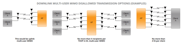 802.11ac Downlink Multi-User MIMO Disallowed  Transmission Options