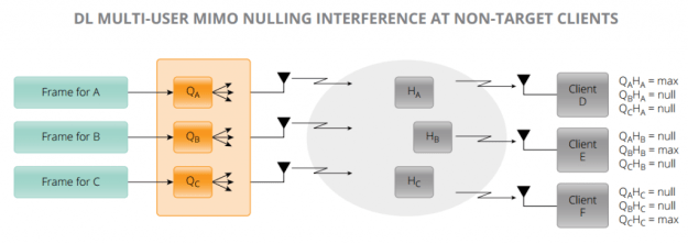 802.11ac Downlink Multi-User MIMO Nulling Interference