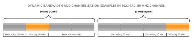 802.11ac Dynamic Bandwidth and Channelisation Examples