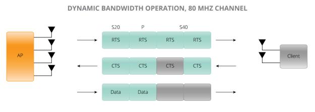 802.11ac Dynamic Bandwidth Operation