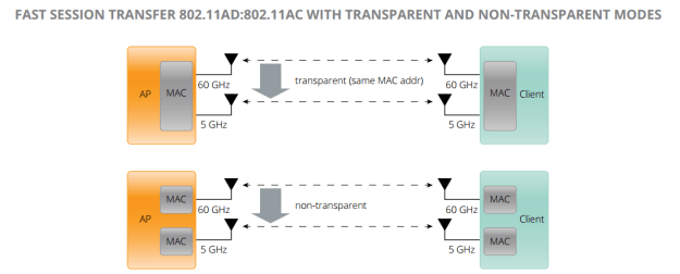 802.11ac to 802.11ad Fast Session Transfer