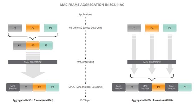 802.11ac MAC Frame Aggregation