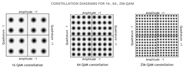 802.11ac Modulation Constellation Diagrams